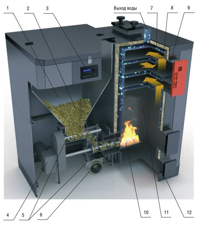 Водогрейный котел на твердом топливе: устройство твердотопливного отопительного котла, как выбрать оптимальный вариант