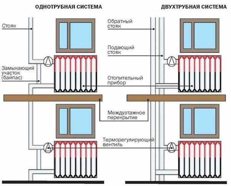 Как сделать индивидуальное автономное отопление в квартире многоквартирного дома?