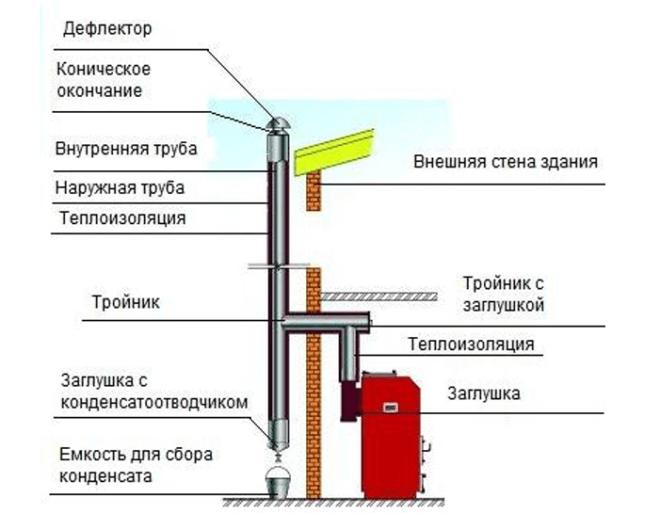 Установка настенного газового котла своими руками