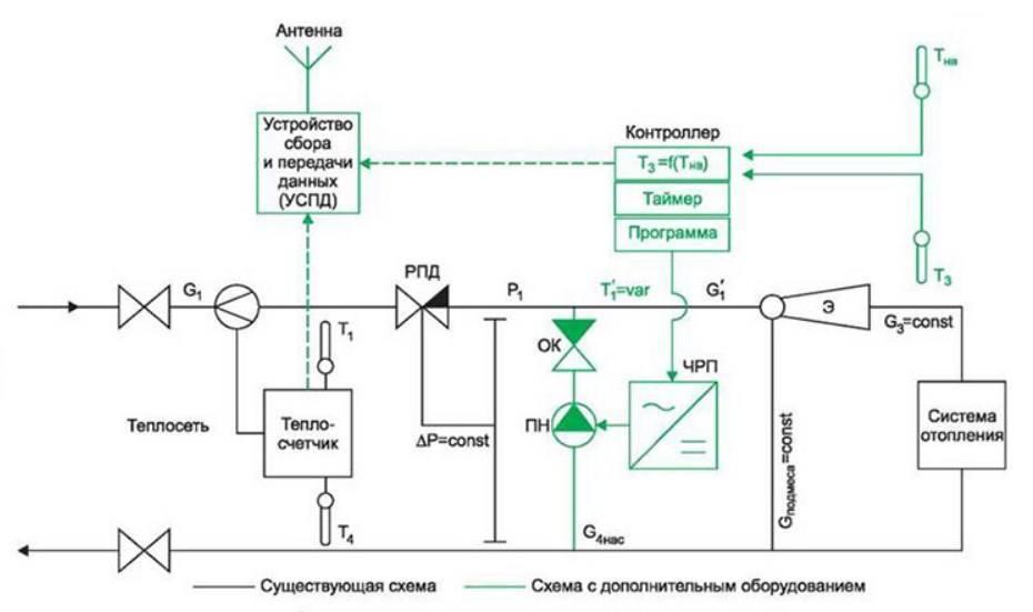 Элеватор отопления: схема, принцип работы, устройство, расчет