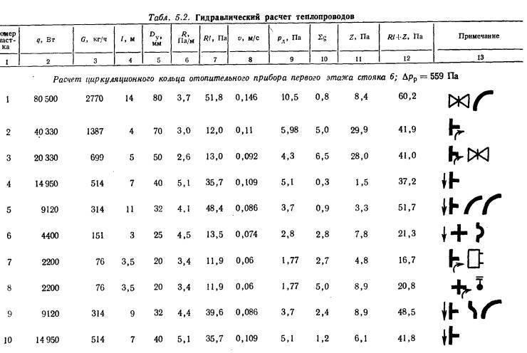 Как сделать гидравлический расчет системы отопления - примеры и правила