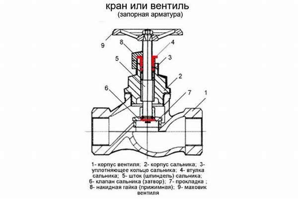 Виды запорной арматуры: классификация устройств для трубопроводов