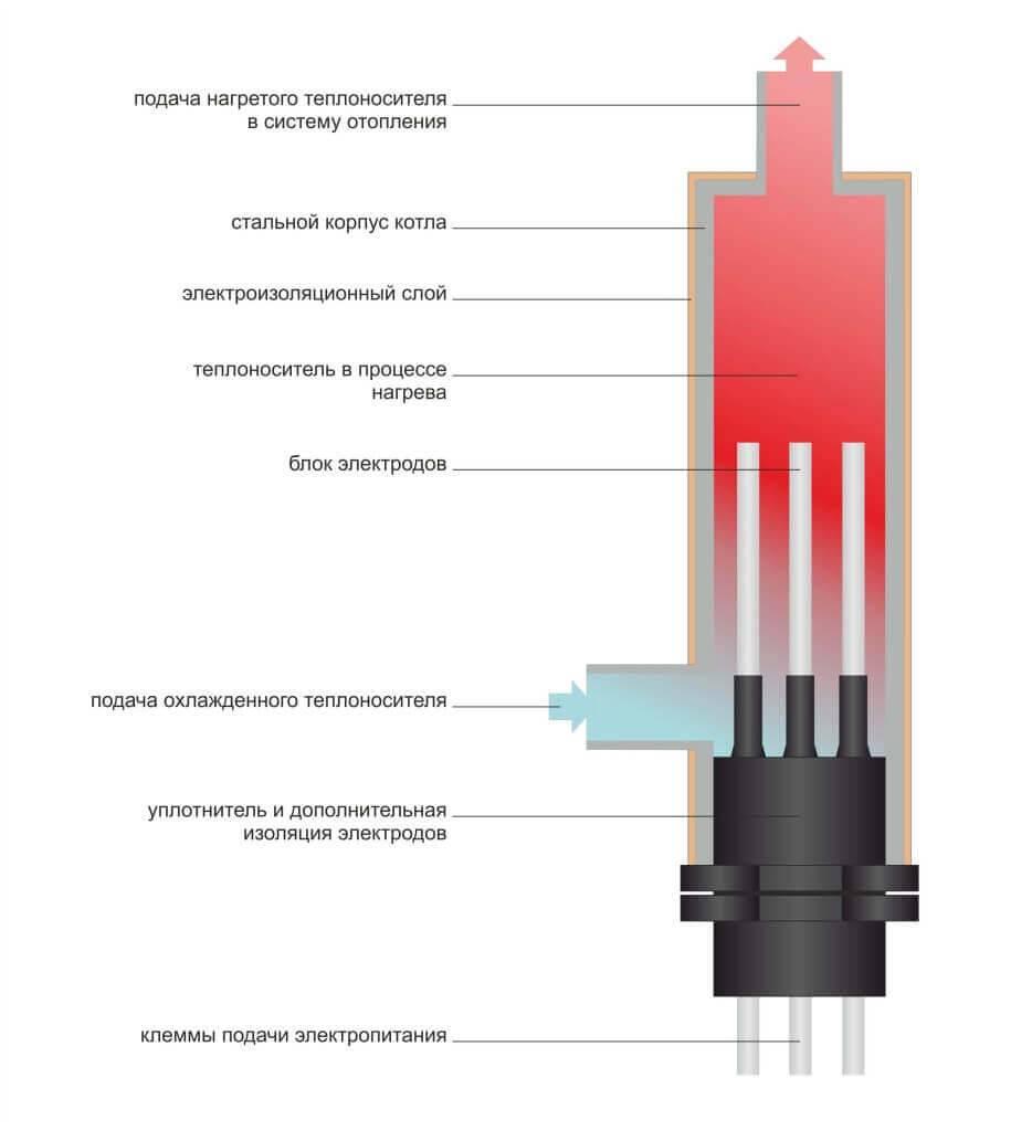 Электрический котел отопления своими руками - инструкции!