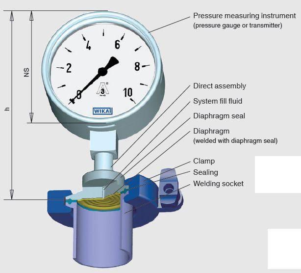 Каким должно быть давление в системе отопления частного дома