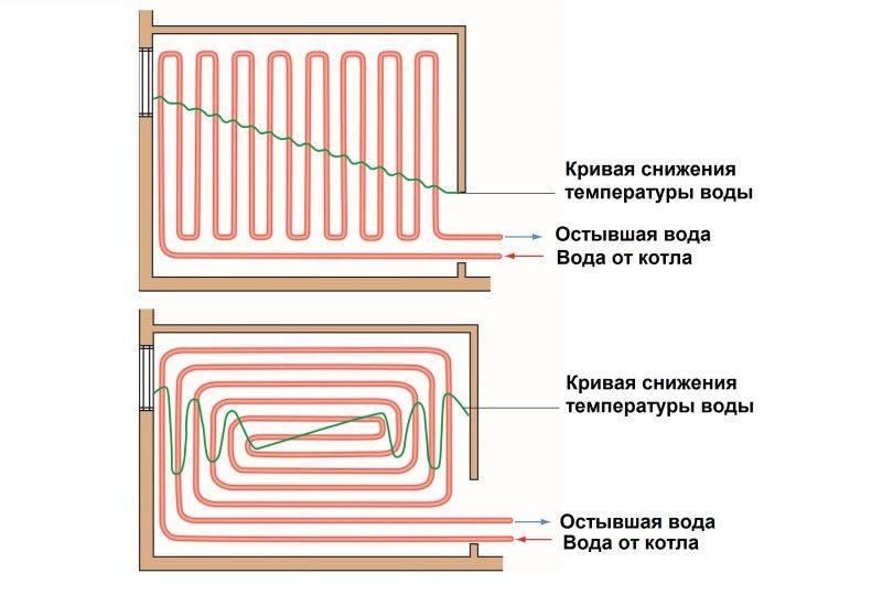 Как сделать теплый пол от отопления