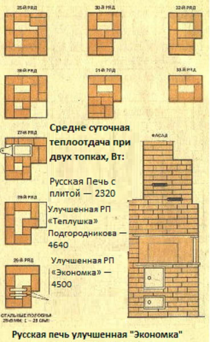 Русская печь для эко дома своими руками