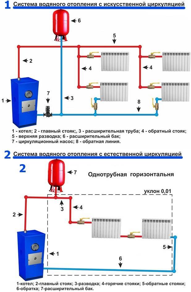 Как рассчитать отопление в квартире - рекомендации