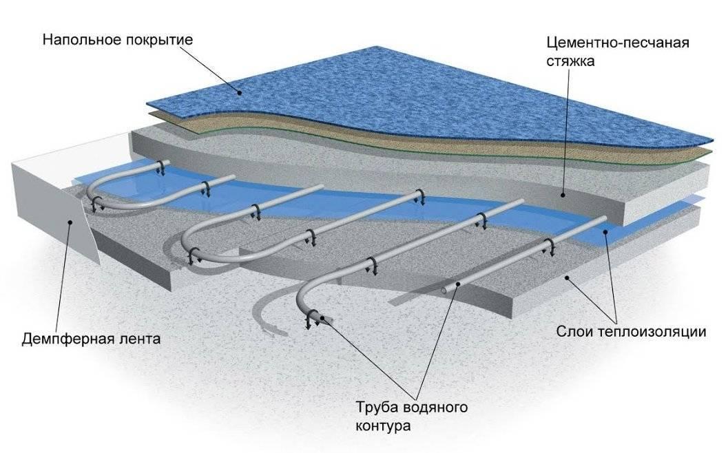 Теплый водяной пол под плитку своими руками