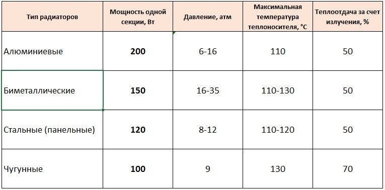 Расчет радиаторов отопления на квадратный метр: на сколько квадратов одна секция, сколько ватт на кв метр, как рассчитать количество, сколько обогревает, отапливает
