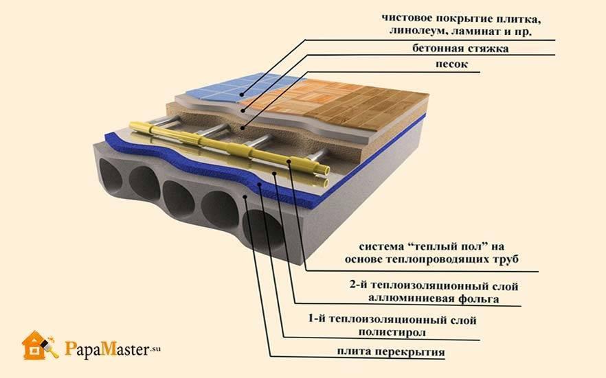 Как уложить пленочный теплый пол под ламинат – теория и практика