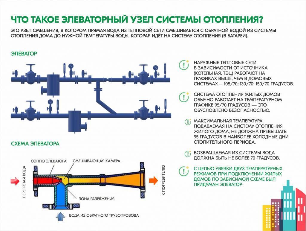 Принцип работы элеватора в системе отопления, зачем он нужен, назначение элеваторного узла