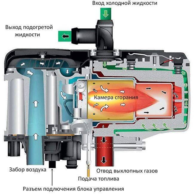 Виды систем предпускового подогрева двигателя и принципы их работы