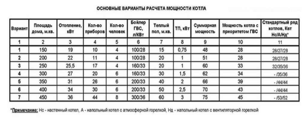Как рассчитать мощность газового котла: формулы и примеры