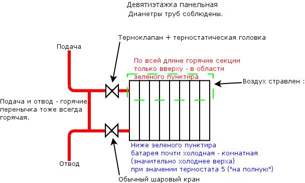 Обратка батареи отопления холодная – устройство, причины, способы устранения. работа системы отопления
