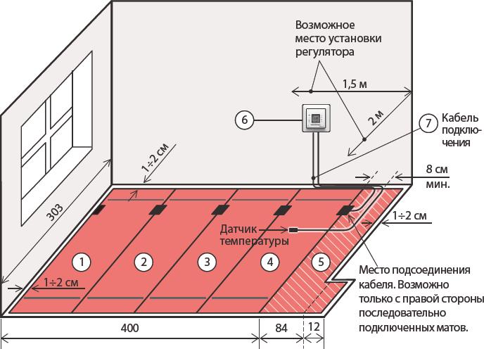 Технология укладки и принцип действия электро водяного теплого пола, его преимущества