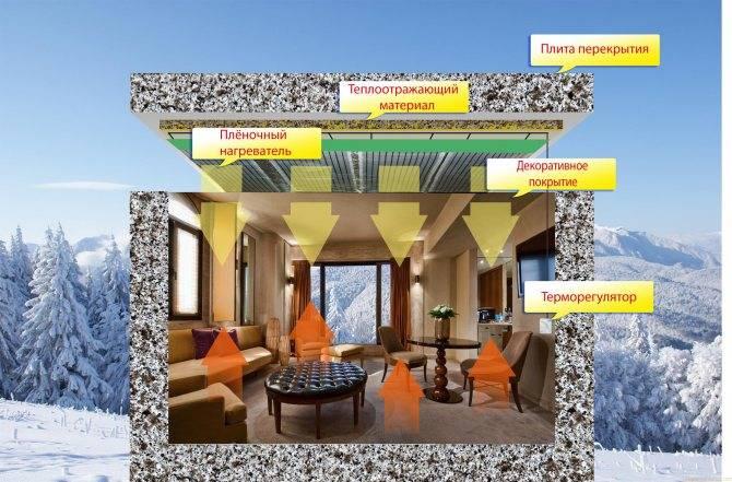 Инфракрасное отопление частного дома: как обустроить отопление инфракрасными обогревателями