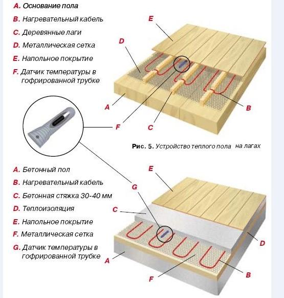 Фанеру на теплый пол — виды, преимущества, устройство конструкций