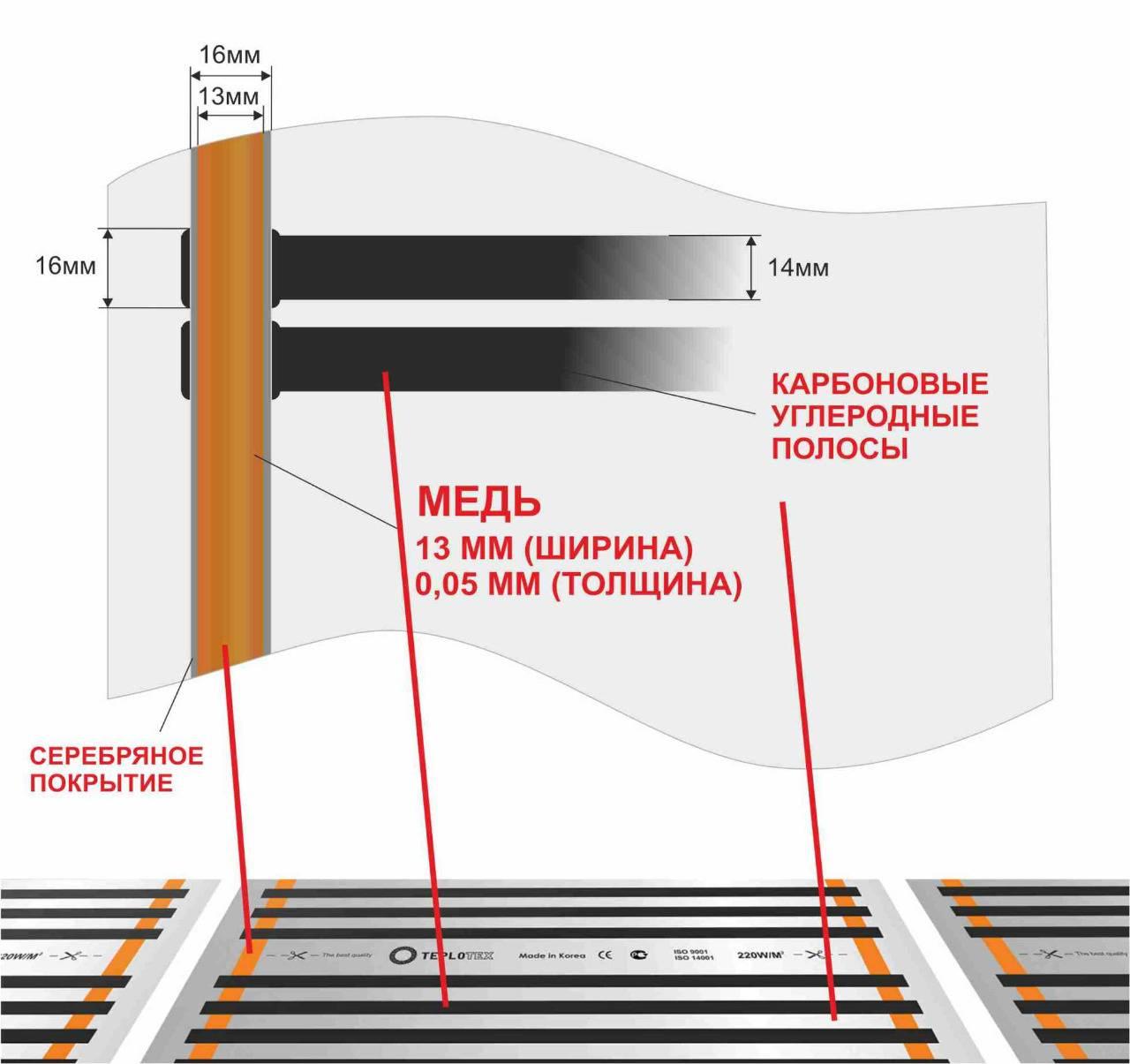 Теплый пол под плитку: какой лучше и почему, обзор и отзывы