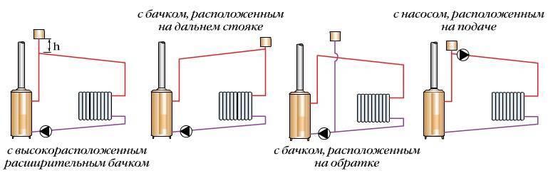Схема закрытой системы отопления с принудительной циркуляцией: выбор и монтаж необходимого оборудования