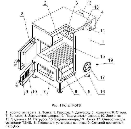 Как сделать дровяной котел длительного горения