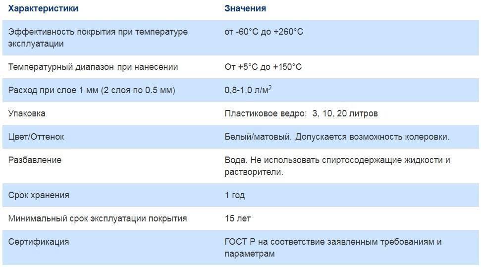 Теплоизоляция броня характеристики и цены