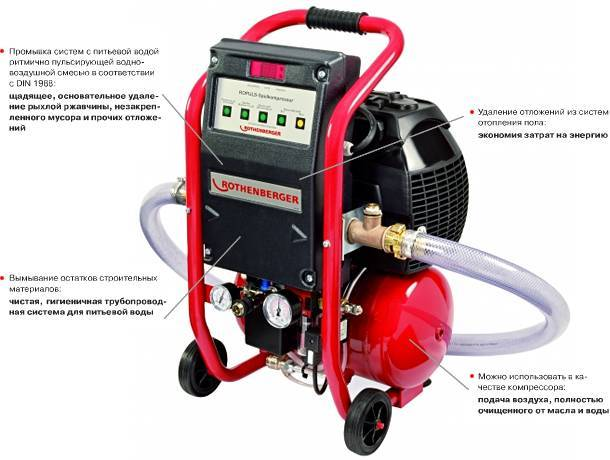 Технология промывки системы отопления