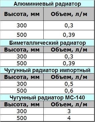 Как рассчитать объем воды в радиаторе отопления – основы и правила расчета