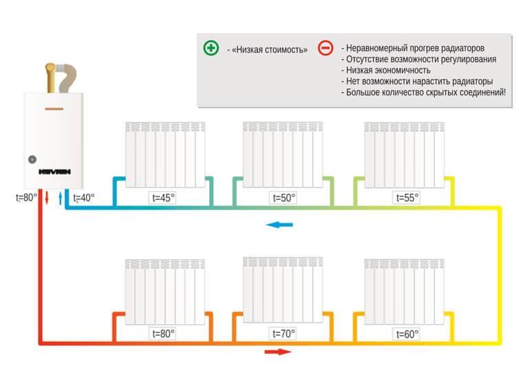 Двухтрубное отопление с нижней разводкой: схема разводки на примерах фото и видео