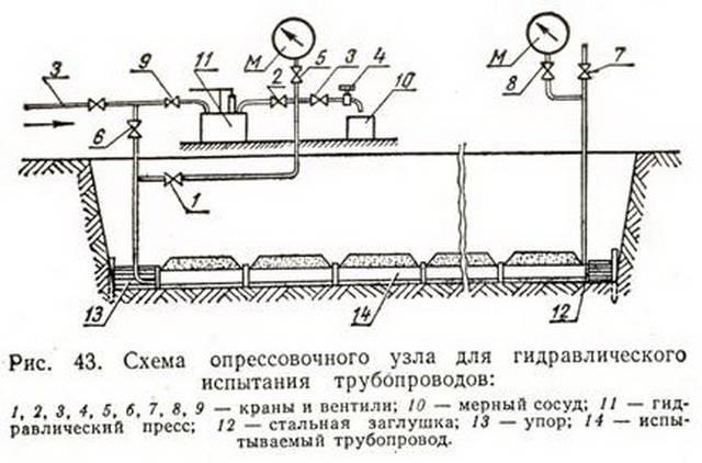 Основные правила опрессовки системы отопления своими руками