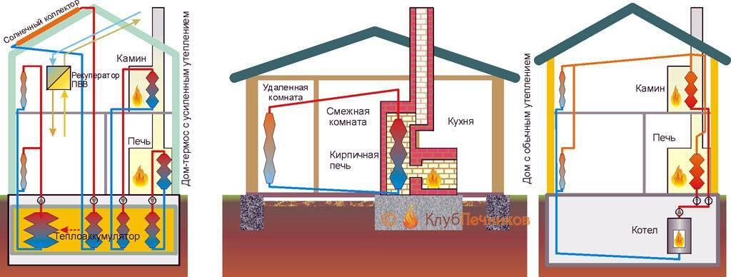 Совмещенное отопление: водяные полы и радиаторы