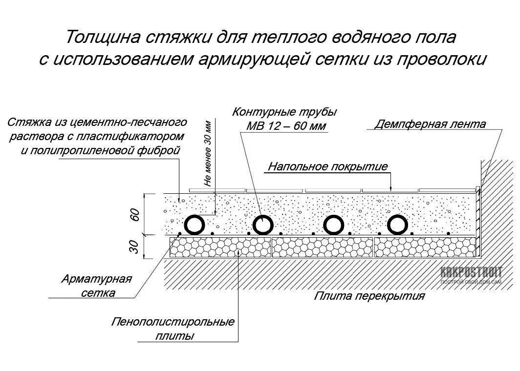 Монтаж водяного теплого пола: этапы работ