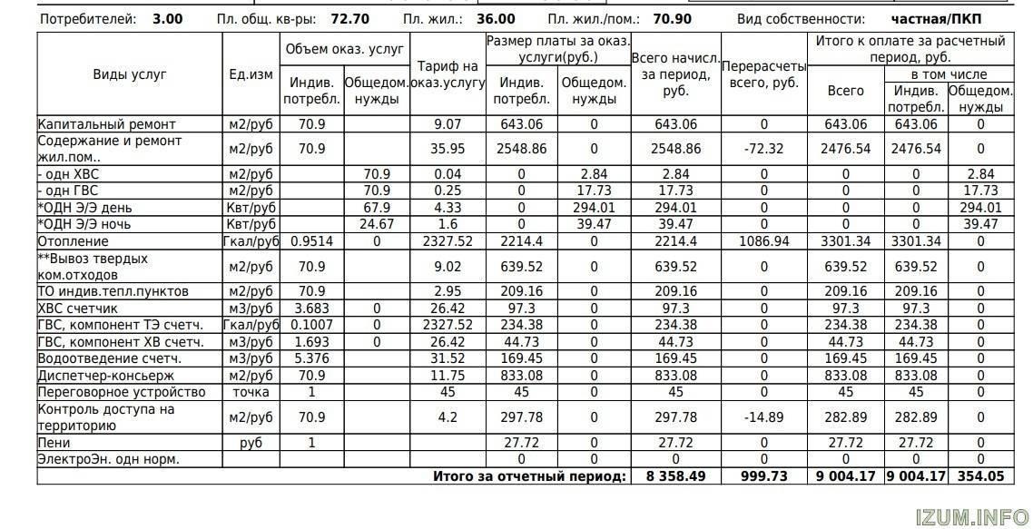 Формула расчета подогрева воды в квитанции жкх. как рассчитывается плата за горячее водоснабжение. что такое гвс нагрев