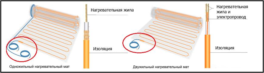 Теплый пол одножильный или двужильный. какой лучше теплый пол - одножильный или двужильный, различия, принцип работы, правила монтажа. одножильный и двужильный теплый пол отличия