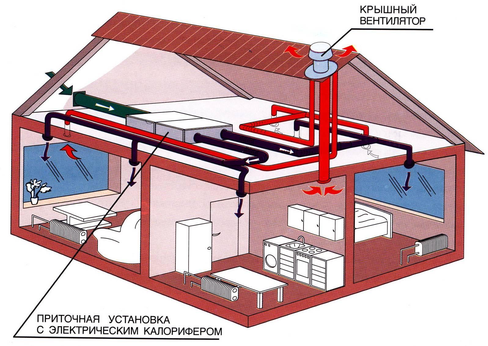 Рекуператор для частного дома и квартиры: установка вентиляции, чертежи, как сделать своими руками из пластиковых труб, оцинковки, инструкция с фото и видео