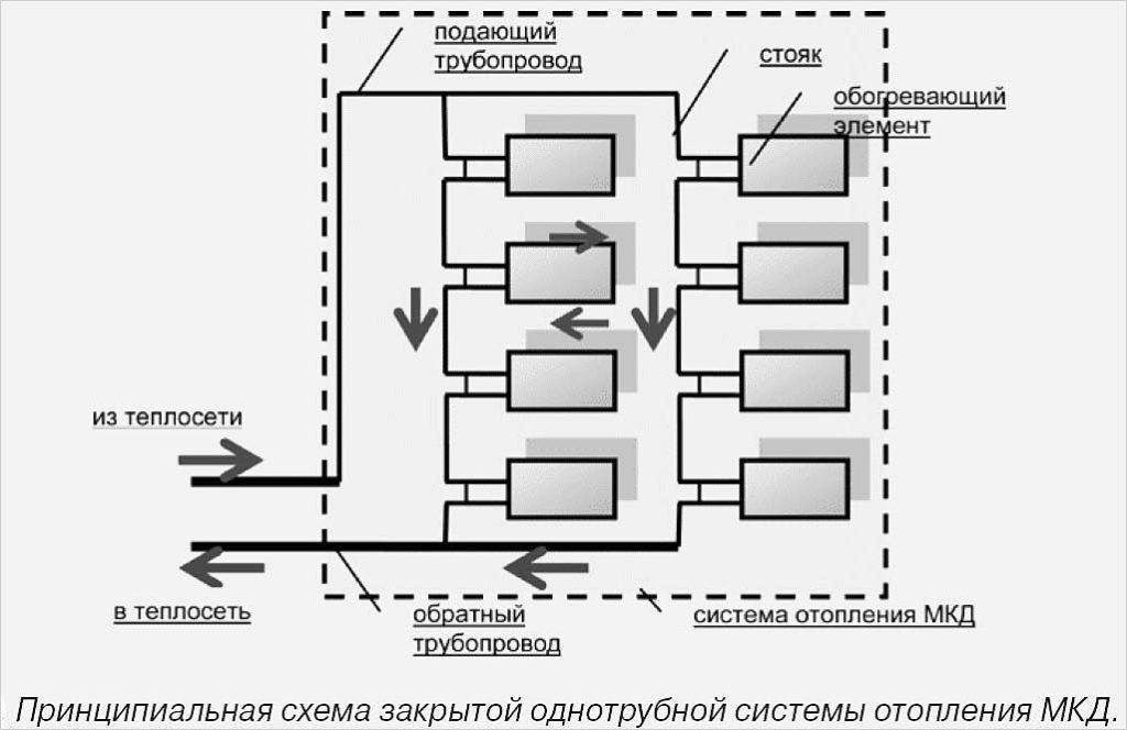 Схема отопления многоэтажного дома - как происходит подача в системе отопления высотных домах
