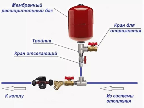 Срок службы расширительного бака для отопления