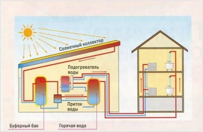 Как правильно выбрать газовую тепловую пушку - полный обзор. жми!