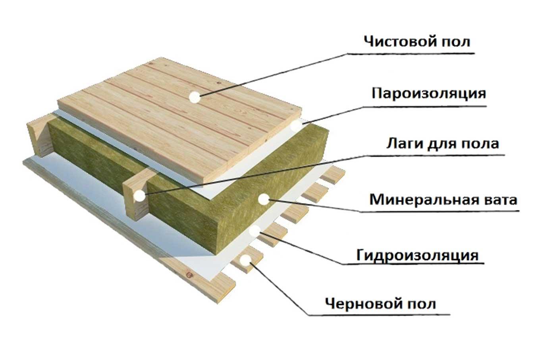 Утеплитель для пола в деревянном доме: виды современной теплоизоляции + советы по выбору лучшего варианта