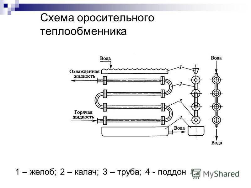 Конструкции кожухотрубных теплообменников