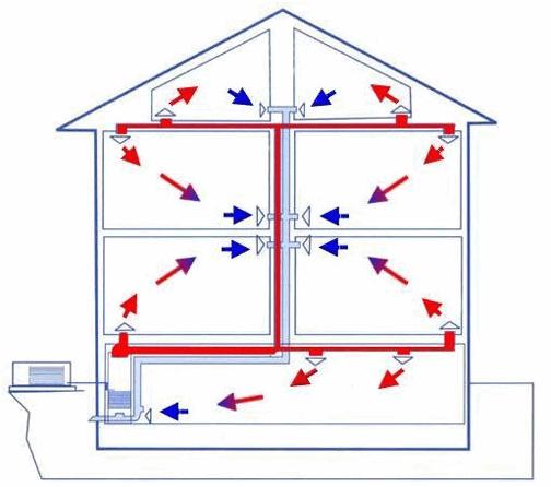 Отопление воздушное дома: система в частном и производственных помещениях своими руками