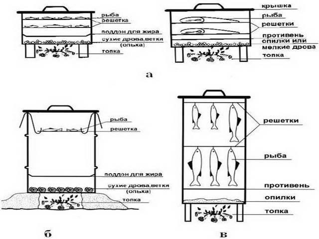 Коптильня с гидрозатвором: домашняя модель своими руками, варианты для горячего копчения из нержавеющей стали, чертежи и пошаговая инструкция