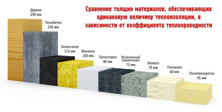 Пеноплекс или пенополистирол что лучше: изготовление материалов, сравнение