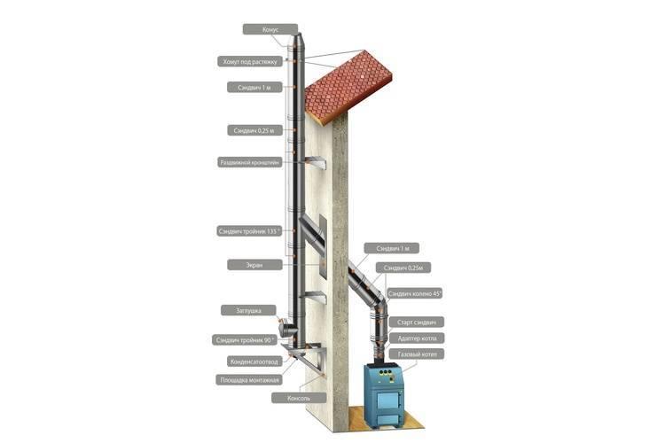 Почему газовый котел задувает ветром и что делать