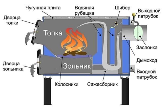 Водогрейный котел – 100 фото монтажа котла и подвода необходимых коммуникаций