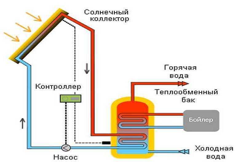Как сделать отопление дома солнечными батареями – теория и практика