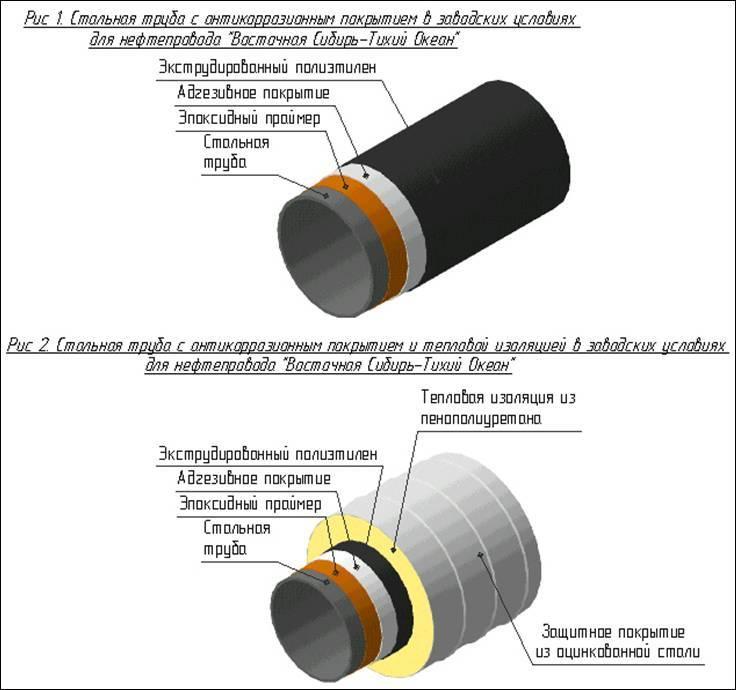 Снип - тепловая изоляция оборудования и трубопроводов, виды теплоизоляций и требования к ним, порядок проведения расчетов