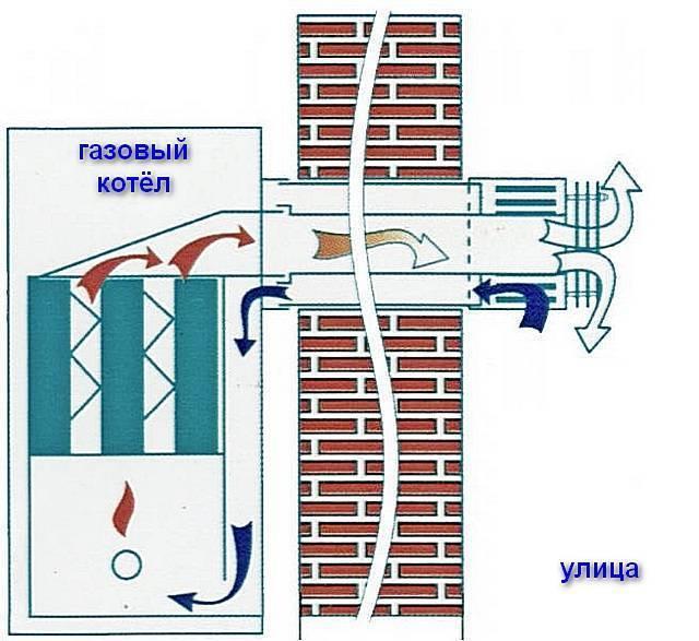 Что делать, задувает газовый котёл: почему так происходит при ветре и по другим причинам