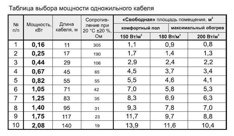 Расчеты теплого пола: максимальная длина одного контура, размеры по площади, мощность, расход и другие параметры для проектирования монтажа в доме