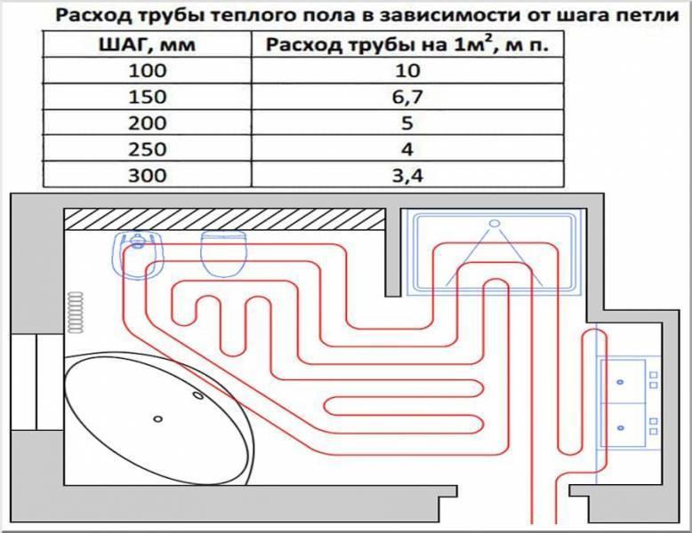 Трубы для теплого пола: какие лучше и почему, сравнительный обзор