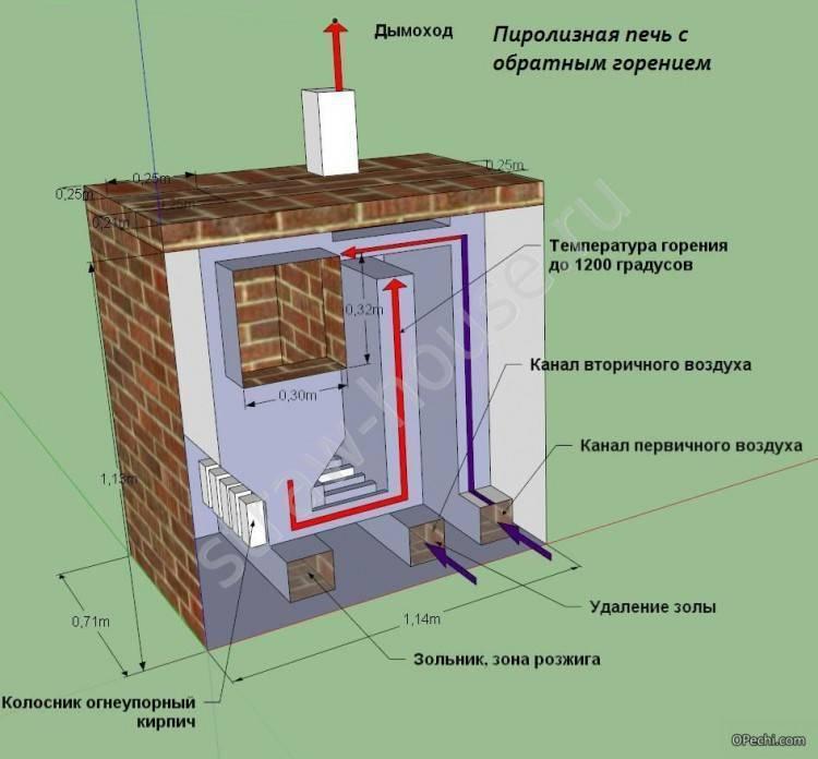 Твердотопливный котел своими руками, самодельные агрегаты на твердом топливе и их чертежи